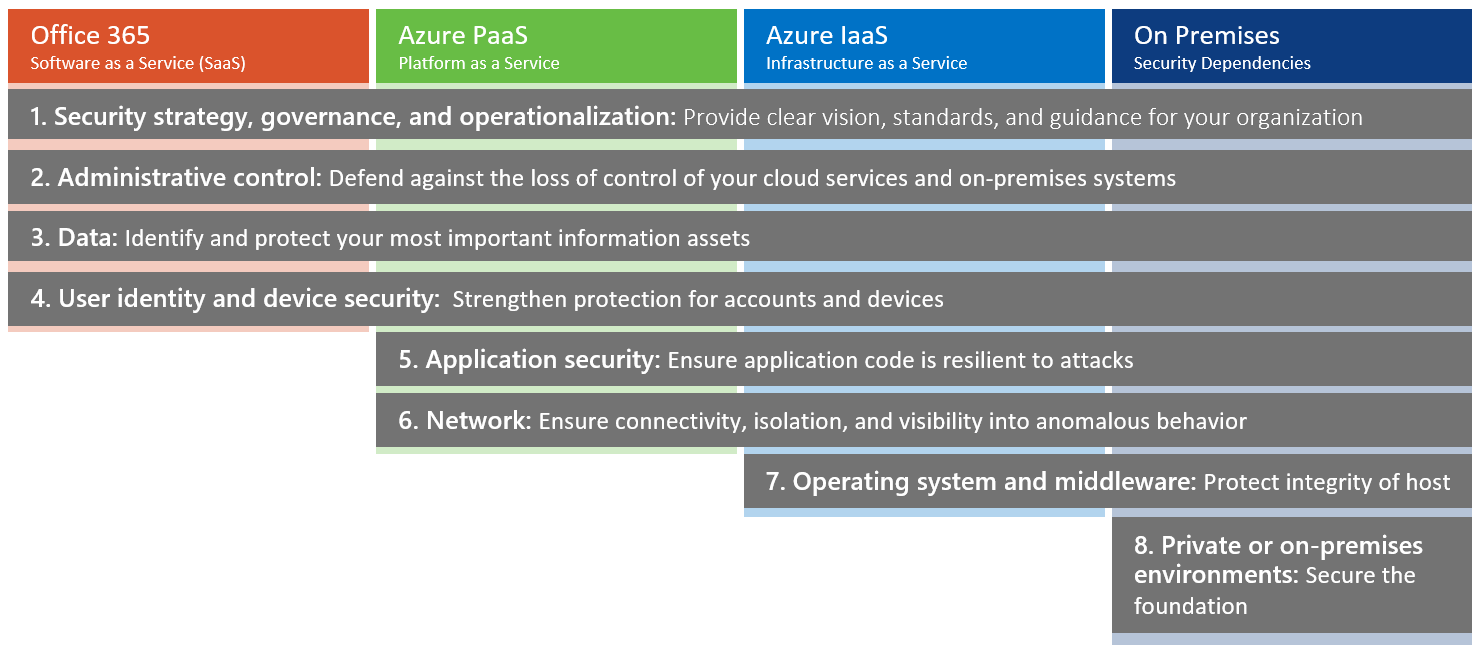 Microsoft Cloud Security Customer Responsibility.png