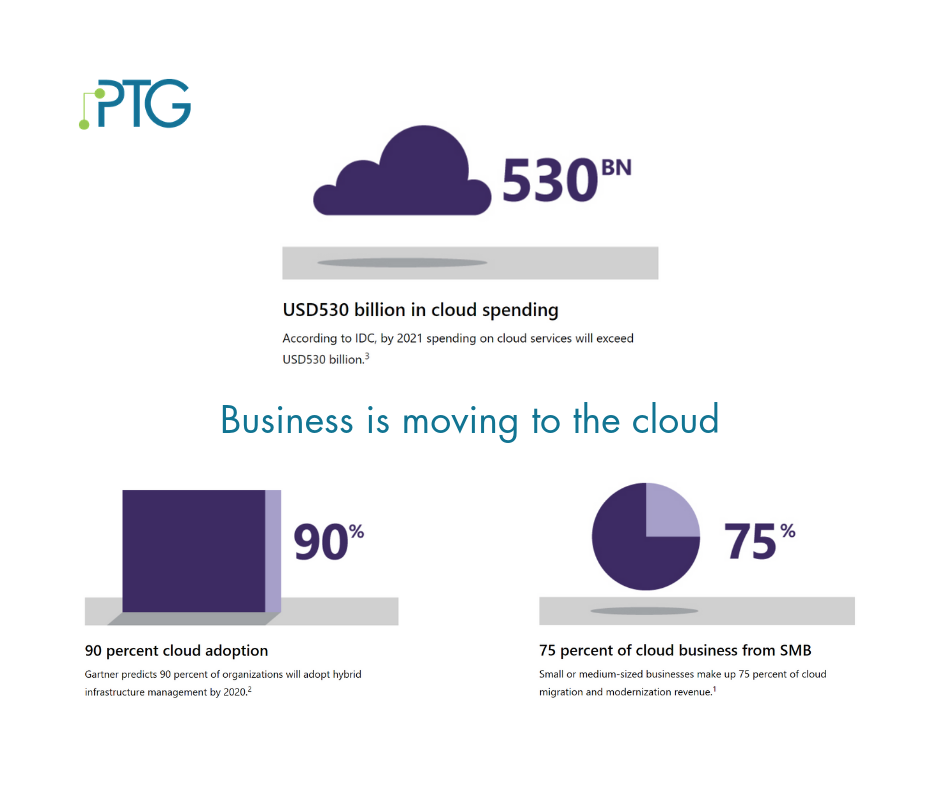 Business is moving to the cloud