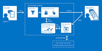 Office_365_Ecrypted_Email_Diagram