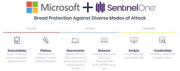 Microsoft plus SentinelOne broad cybersecurity protection