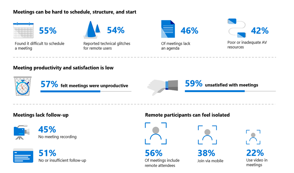 meeting stats graphic from Microsoft