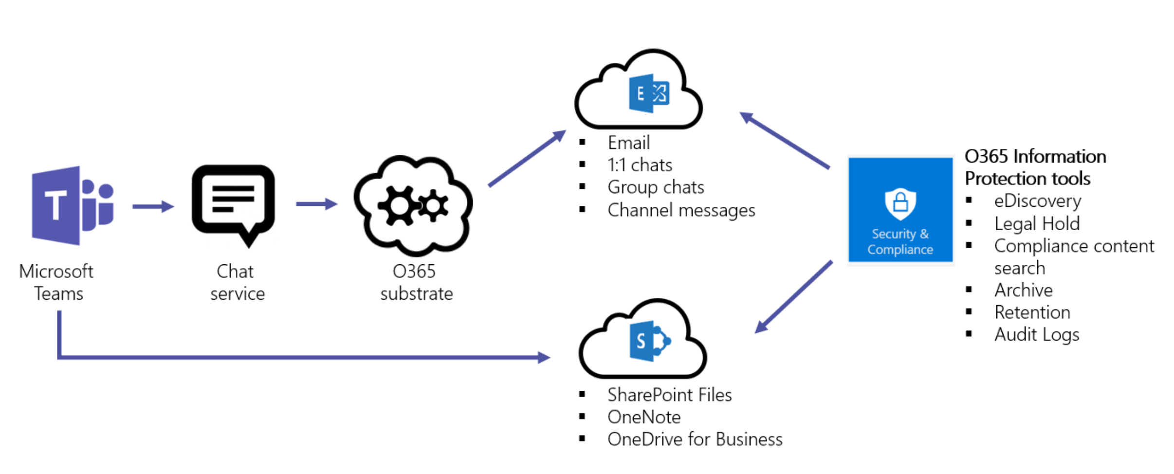 overview_of_security_and_compliance_in_microsoft_teams_image1-1